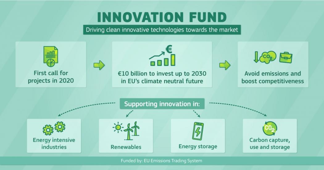 Impulso a la recuperación verde de la UE: La Comisión invierte 1 000 millones de euros en proyectos innovadores de tecnologías limpias