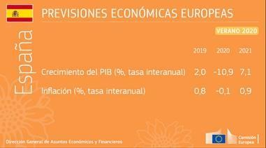 Previsiones económicas del verano de 2020: Una recesión aún más profunda con grandes divergencias
