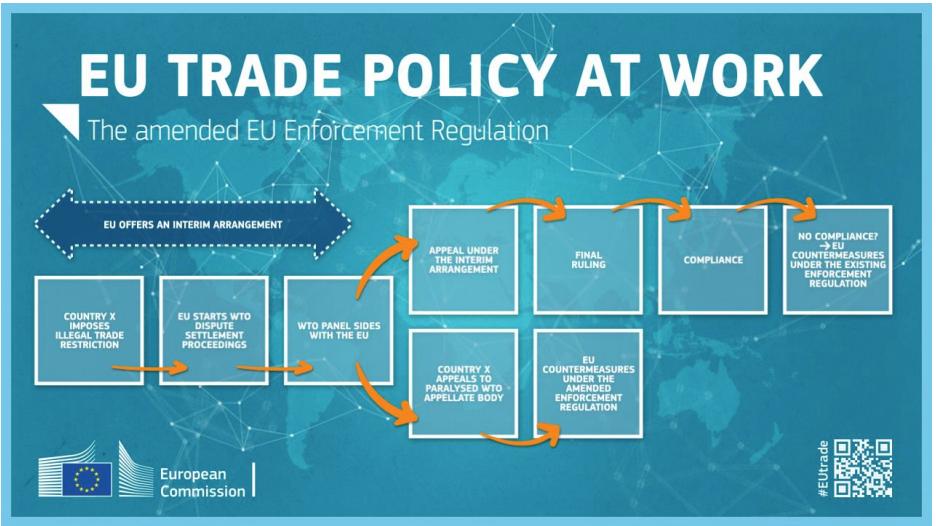 Entran en vigor unas sólidas normas de la UE para hacer cumplir las normas comerciales