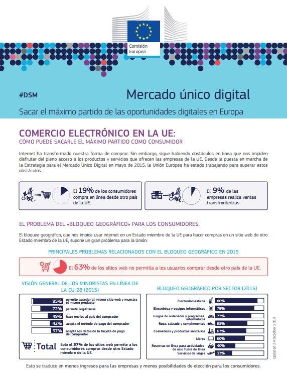 Nueva normativa acerca del Mercado Único Digital