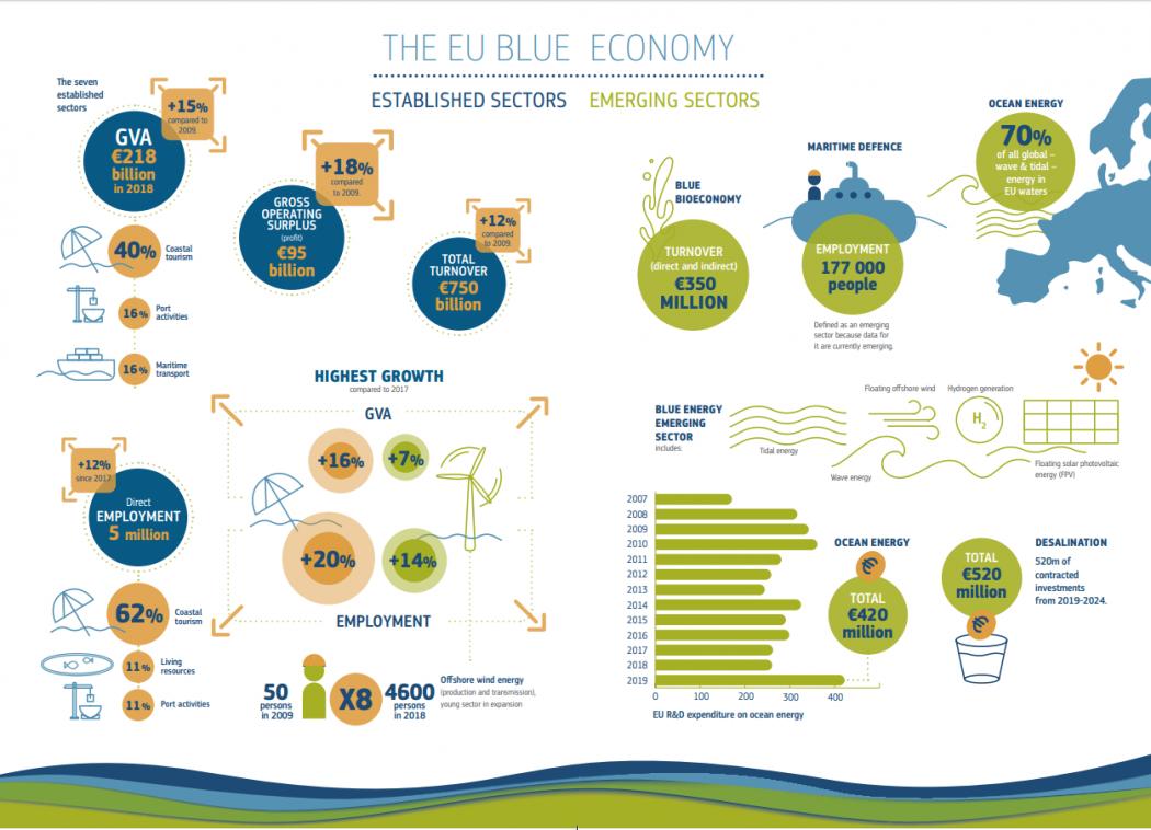 Informe sobre la economía azul de 2020: los sectores azules contribuyen a la recuperación y allanan el camino para el Pacto Verde Europeo