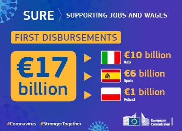 La Comisión desembolsa 14 000 millones de euros en el marco de SURE a nueve Estados miembros, incluyendo 4.000 millones adicionales para España