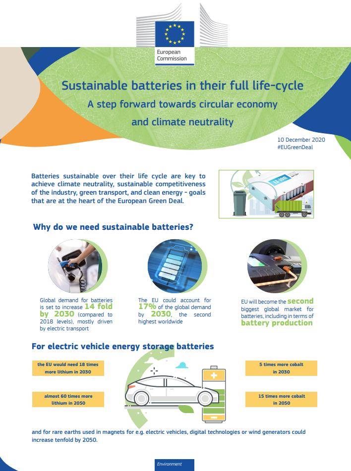Pacto Verde: Baterías sostenibles para una economía circular y climáticamente neutra