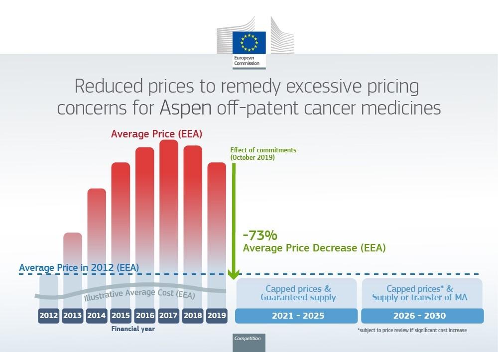 Defensa de la competencia: La Comisión acepta los compromisos contraídos por Aspen de reducir un 73 % los precios de seis medicamentos sin patente contra el cáncer para responder a las preocupaciones