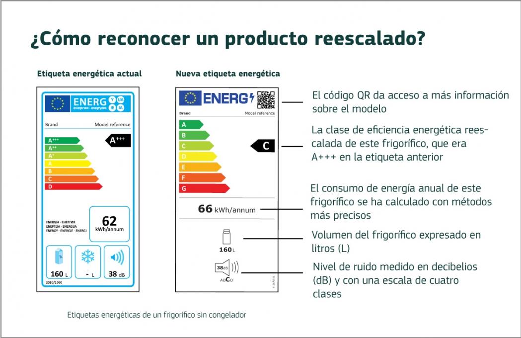 Nuevas etiquetas energéticas de la Unión aplicables a partir del 1 de marzo de 2021