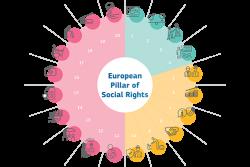 El pilar europeo de derechos sociales: transformar los principios en acciones