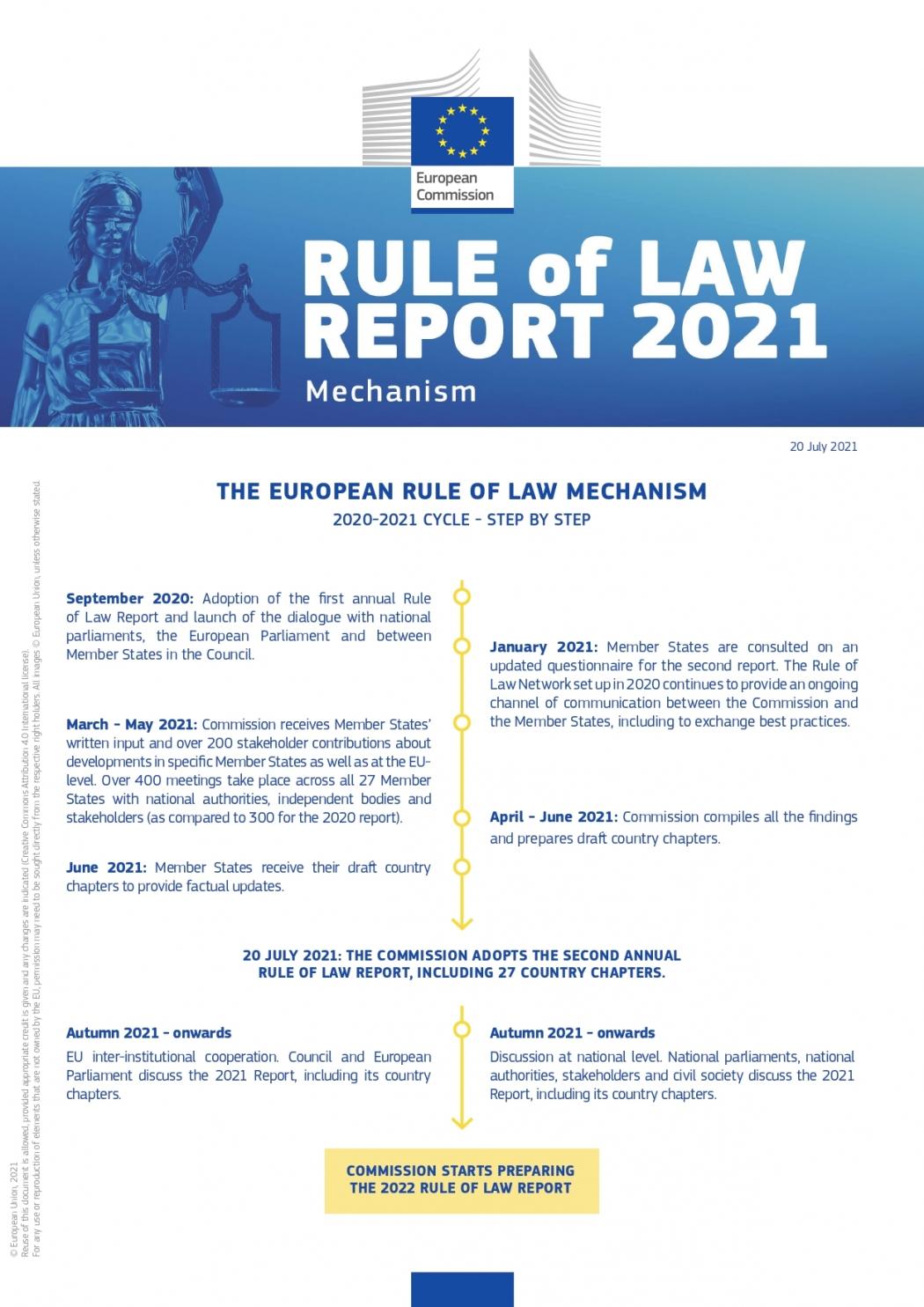 Estado de Derecho 2021: el informe de la UE muestra una evolución positiva en los Estados miembros, pero también señala serias preocupaciones