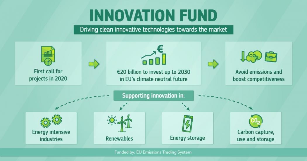 La UE invierte 122 millones de euros en proyectos innovadores para descarbonizar la economía