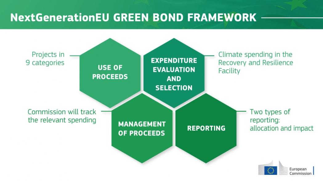 NextGenerationEU: La Comisión Europea se prepara para la emisión de bonos verdes NextGenerationEU por valor de 250 000 millones EUR